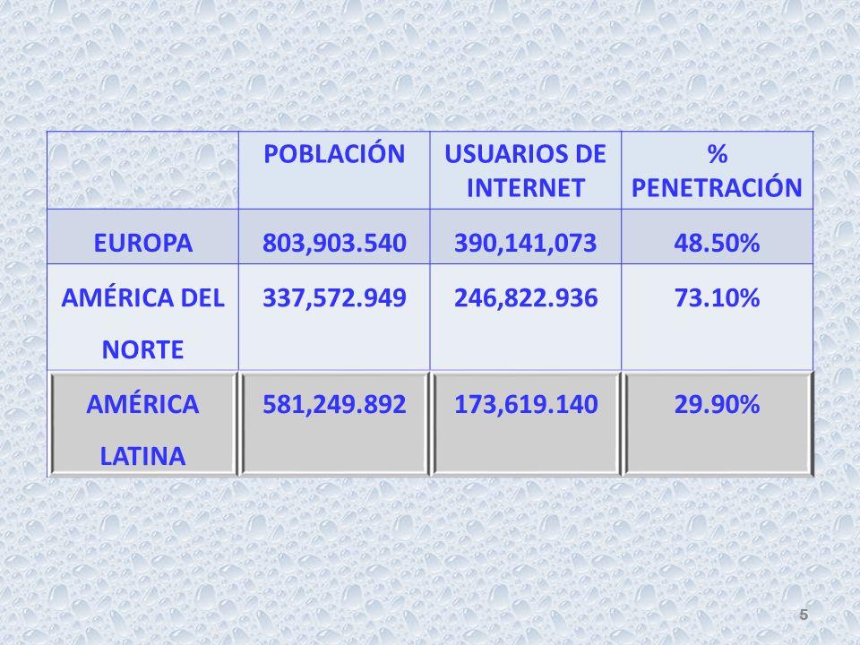 POBLACIÓNUSUARIOS DE INTERNET % PENETRACIÓN EUROPA803,903.540390,141,07348.50% AMÉRICA DEL NORTE 337,572.949246,822.93673.10% AMÉRICA LATINA 581,249.892173,619.14029.90% 5