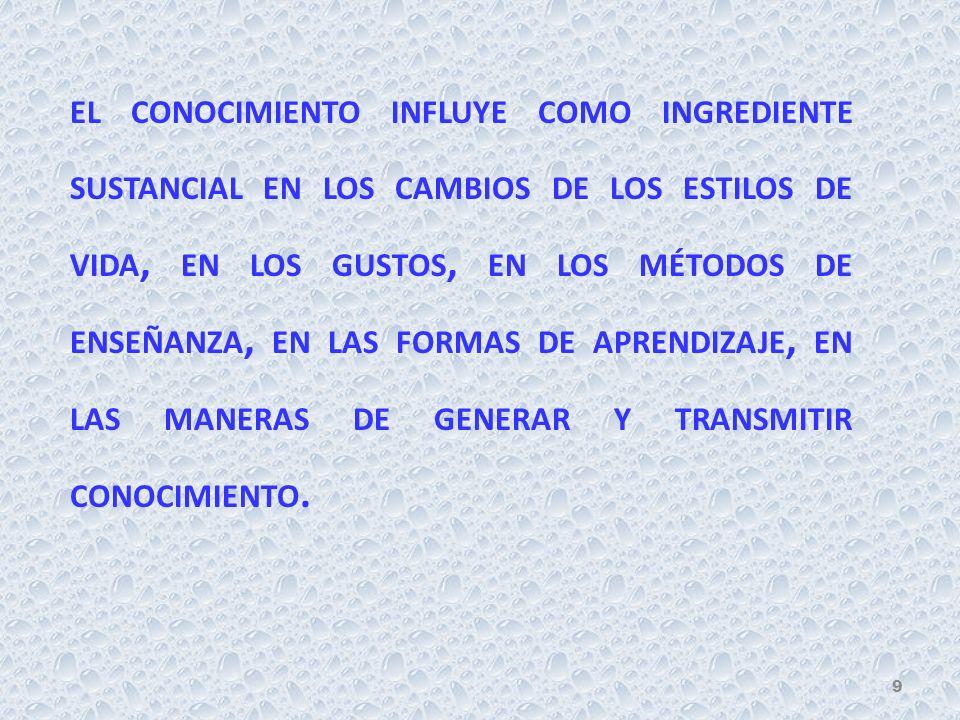 EL CONOCIMIENTO INFLUYE COMO INGREDIENTE SUSTANCIAL EN LOS CAMBIOS DE LOS ESTILOS DE VIDA, EN LOS GUSTOS, EN LOS MÉTODOS DE ENSEÑANZA, EN LAS FORMAS DE APRENDIZAJE, EN LAS MANERAS DE GENERAR Y TRANSMITIR CONOCIMIENTO.