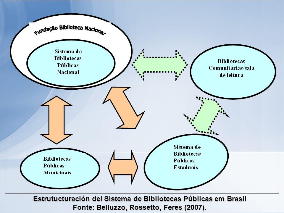 Estrutucturación del Sistema de Bibliotecas Públicas em Brasil Fonte: Belluzzo, Rossetto, Feres (2007).