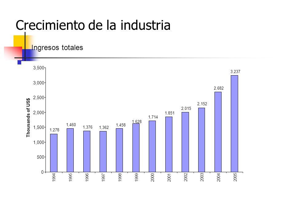 1,278 1,460 1,376 1,362 1,714 1,851 2,015 2,152 2,682 3,237 1,628 1,458 0 500 1,000 1,500 2,000 2,500 3,000 3,500 1994 1995 1996 199719981999 2000 2001 20022003 2004 2005 Thousands of US$ Crecimiento de la industria Ingresos totales