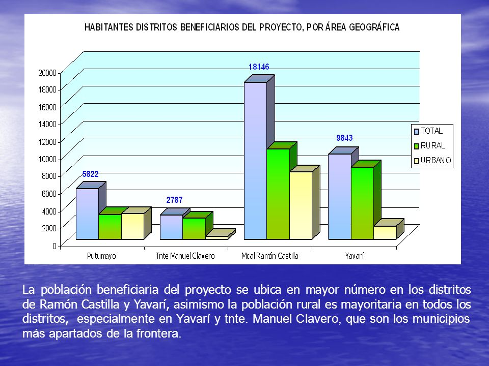 La población beneficiaria del proyecto se ubica en mayor número en los distritos de Ramón Castilla y Yavarí, asimismo la población rural es mayoritari