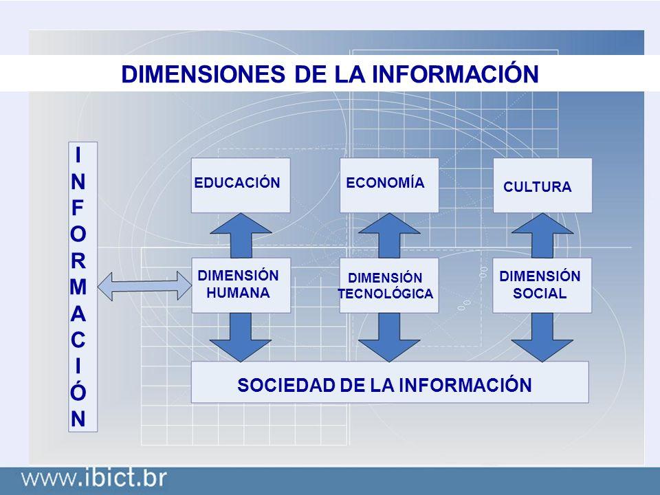 DIMENSIONES DE LA INFORMACIÓN INFORMACIÓNINFORMACIÓN EDUCACIÓNECONOMÍA CULTURA DIMENSIÓN HUMANA DIMENSIÓN TECNOLÓGICA DIMENSIÓN SOCIAL SOCIEDAD DE LA INFORMACIÓN
