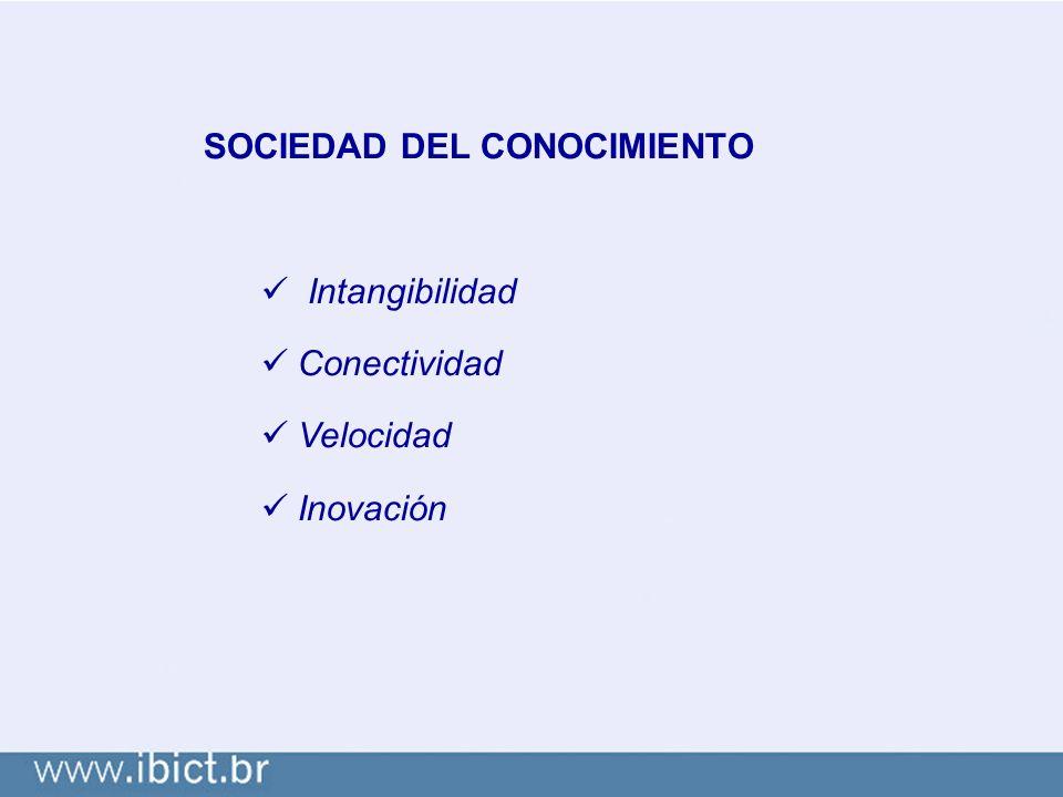 SOCIEDAD DEL CONOCIMIENTO Intangibilidad Conectividad Velocidad Inovación