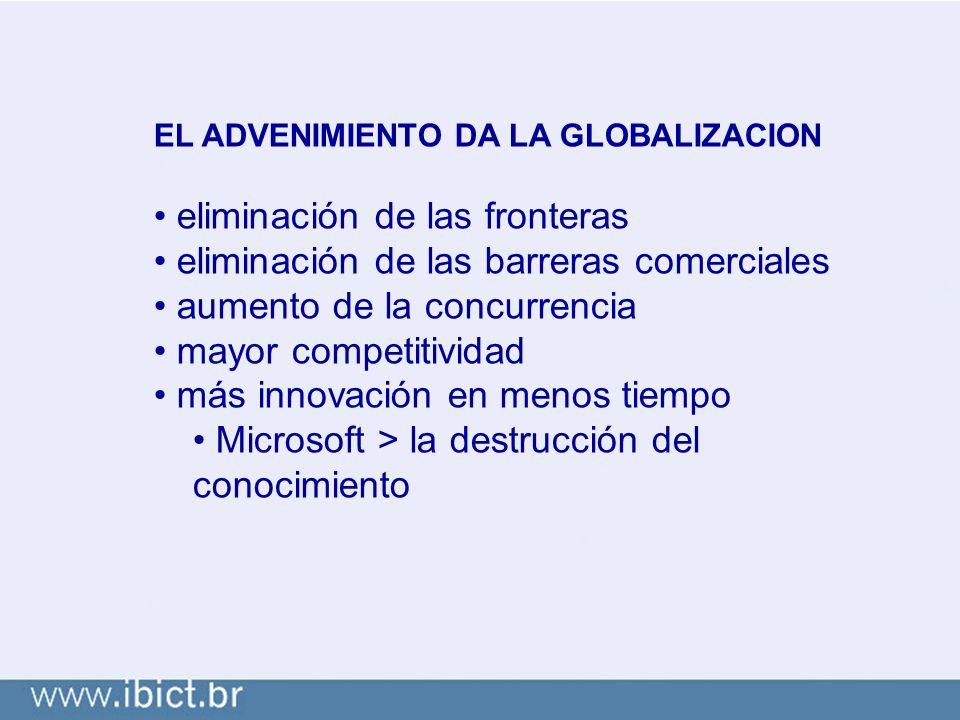 EL ADVENIMIENTO DA LA GLOBALIZACION eliminación de las fronteras eliminación de las barreras comerciales aumento de la concurrencia mayor competitividad más innovación en menos tiempo Microsoft > la destrucción del conocimiento