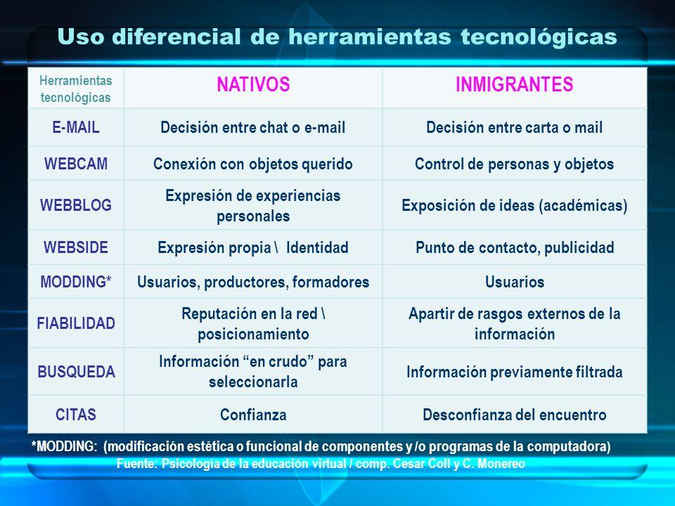 Uso diferencial de herramientas tecnológicas Herramientas tecnológicas NATIVOSINMIGRANTES E-MAILDecisión entre chat o e-mailDecisión entre carta o mai