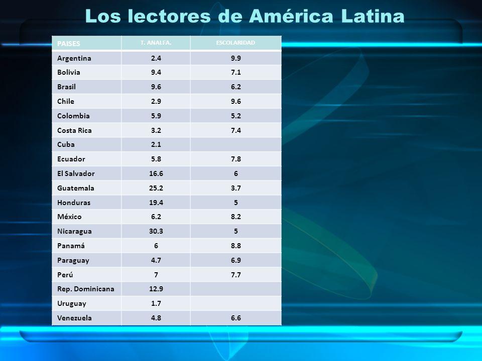 Los lectores de América Latina PAISES T. ANALFA.ESCOLARIDAD Argentina2.49.9 Bolivia9.47.1 Brasil9.66.2 Chile2.99.6 Colombia5.95.2 Costa Rica3.27.4 Cub