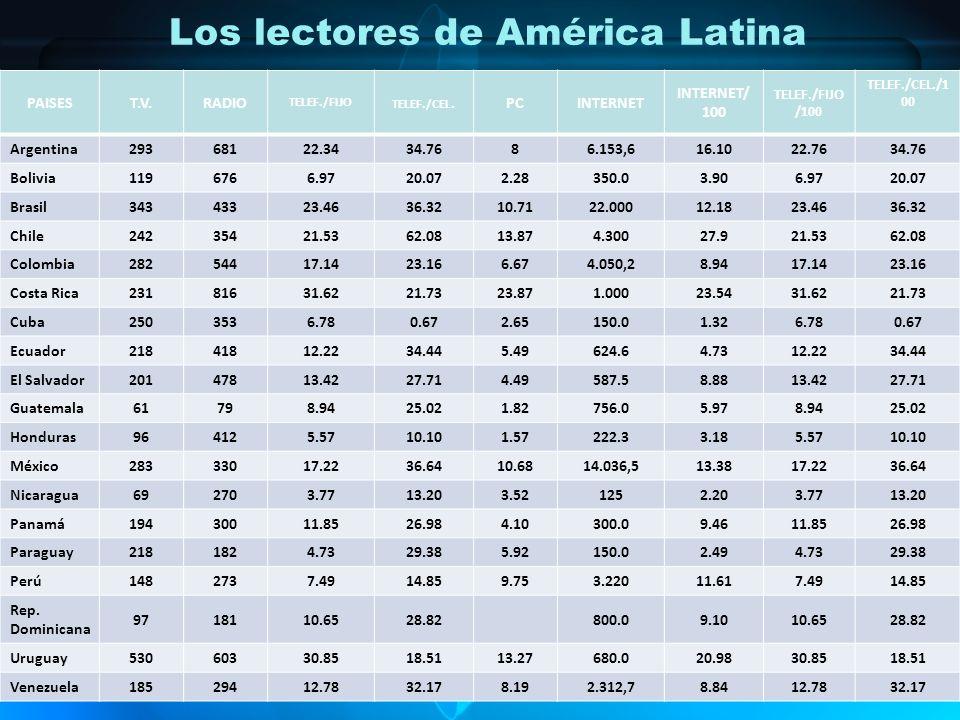 Los lectores de América Latina PAISEST.V.RADIO TELEF./FIJO TELEF./CEL.PCINTERNET INTERNET/ 100 TELEF./FIJO /100 TELEF./CEL./1 00 Argentina 29368122.34