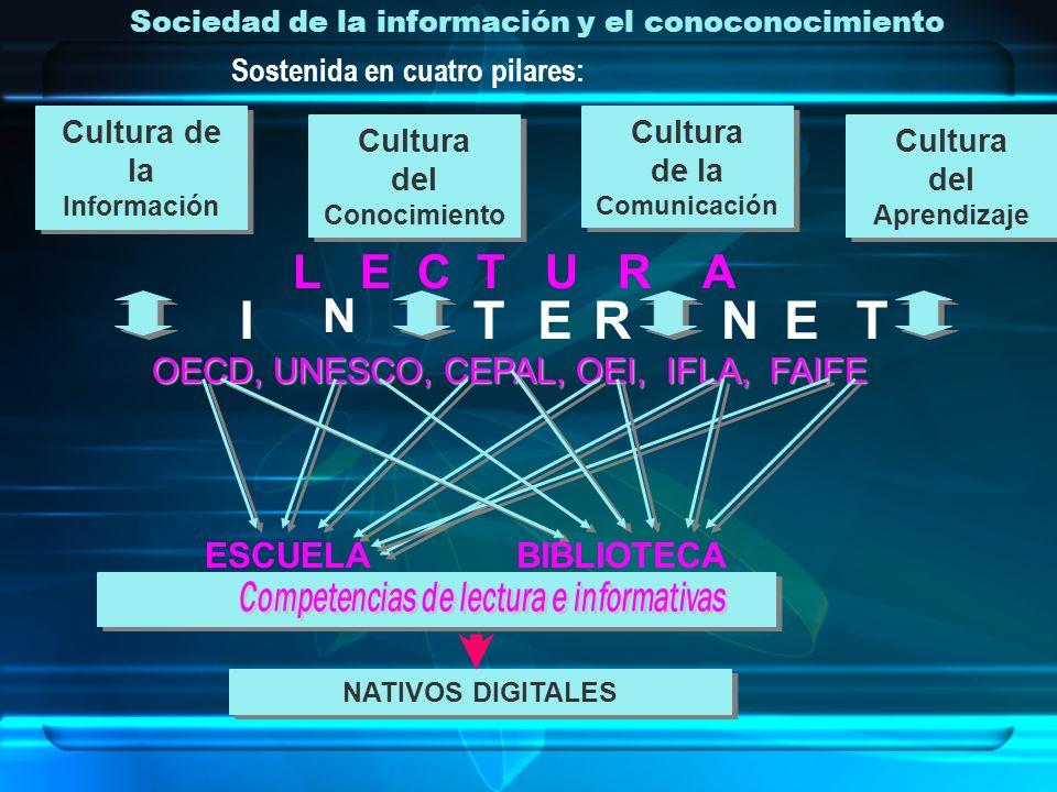 Sociedad de la información y el conoconocimiento Sostenida en cuatro pilares: Cultura de la Información Cultura del Conocimiento Cultura de la Comunic
