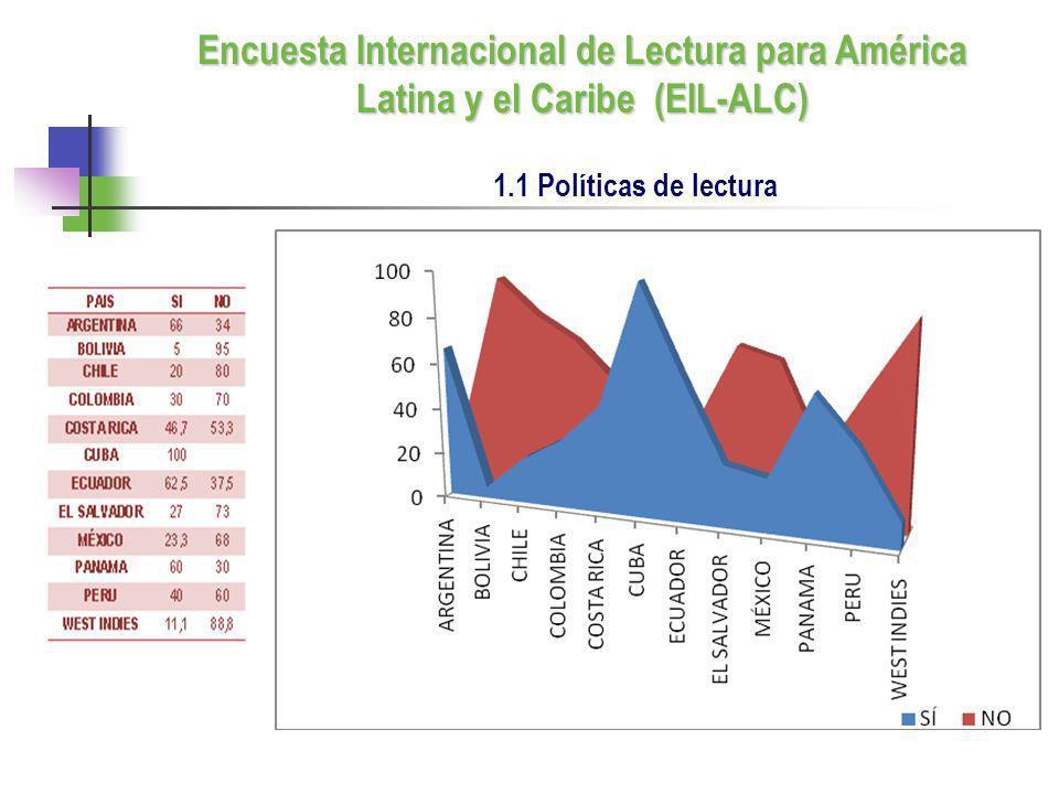 1.1 Políticas de lectura Encuesta Internacional de Lectura para América Latina y el Caribe (EIL-ALC)