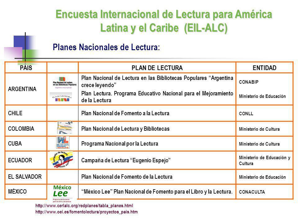 PAIS PLAN DE LECTURA ENTIDAD ARGENTINA Plan Nacional de Lectura en las Bibliotecas Populares Argentina crece leyendo Plan Lectura. Programa Educativo