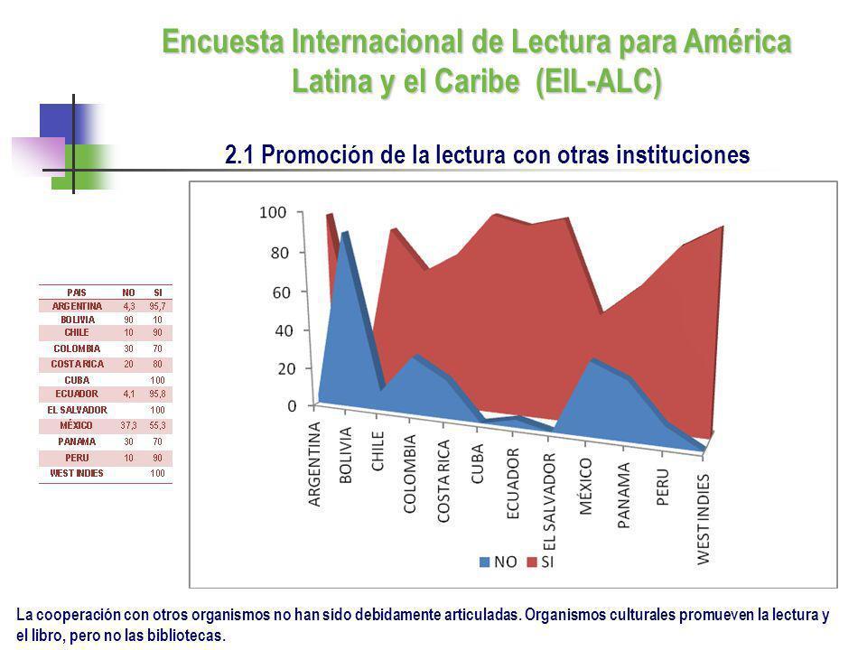 2.1 Promoción de la lectura con otras instituciones La cooperación con otros organismos no han sido debidamente articuladas. Organismos culturales pro