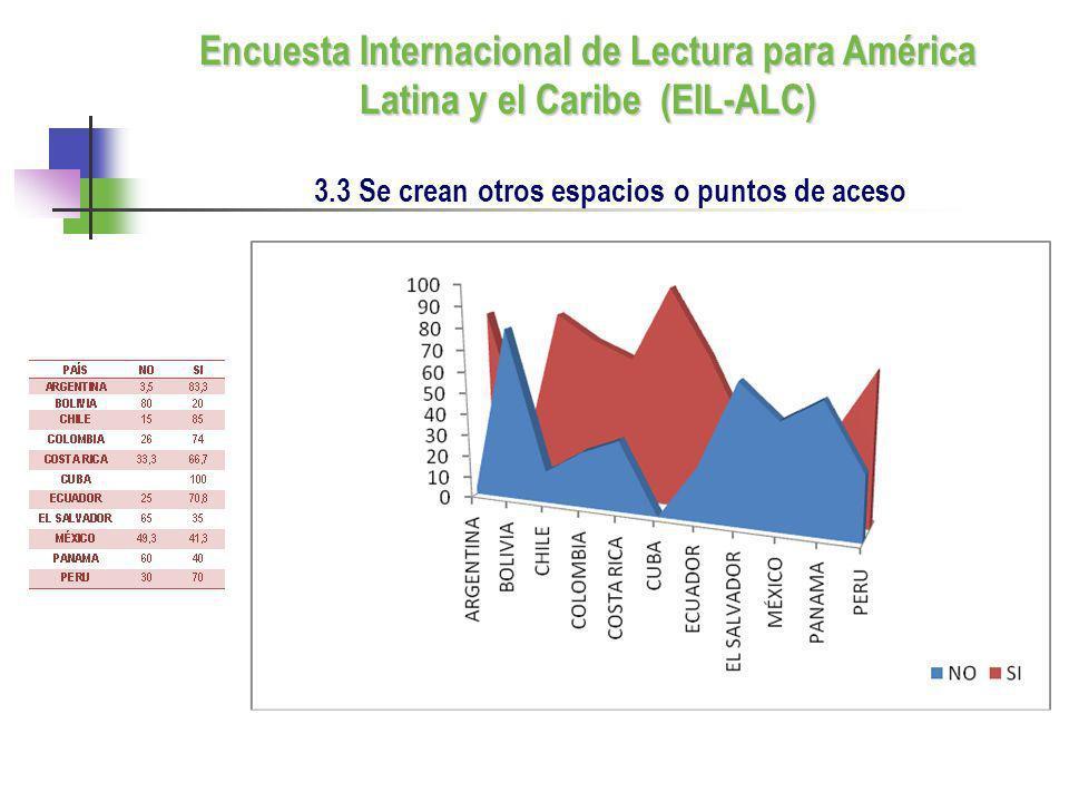 3.3 Se crean otros espacios o puntos de aceso Encuesta Internacional de Lectura para América Latina y el Caribe (EIL-ALC)