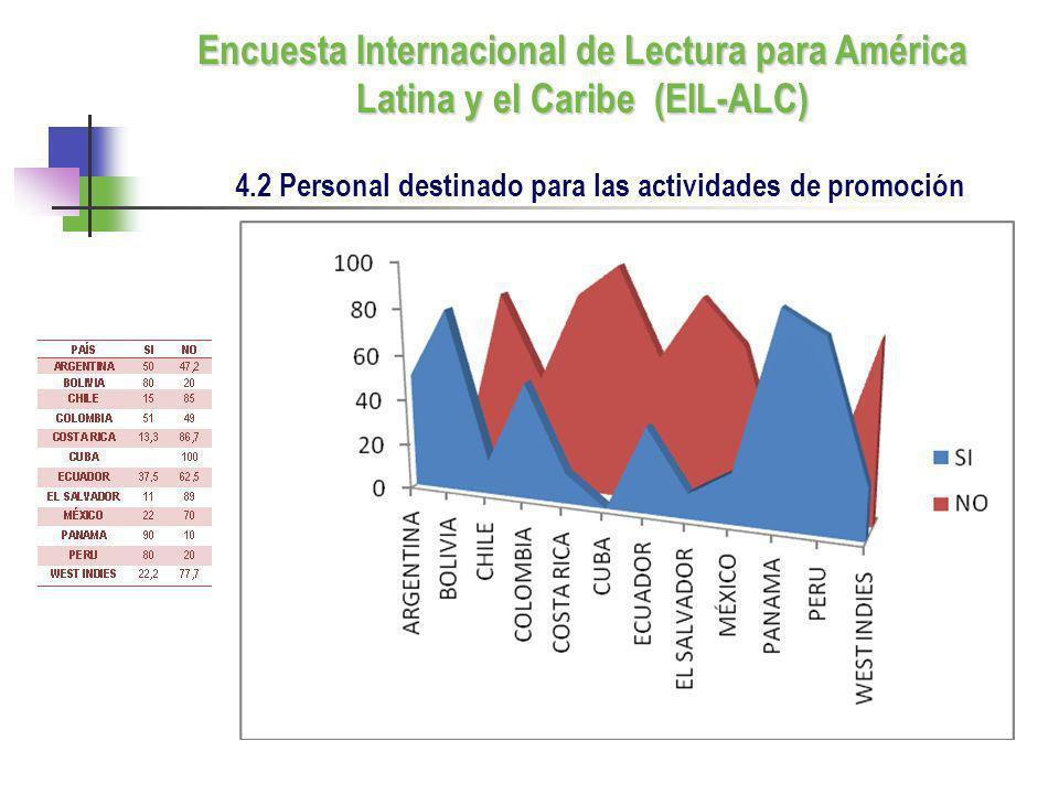 4.2 Personal destinado para las actividades de promoción Encuesta Internacional de Lectura para América Latina y el Caribe (EIL-ALC)