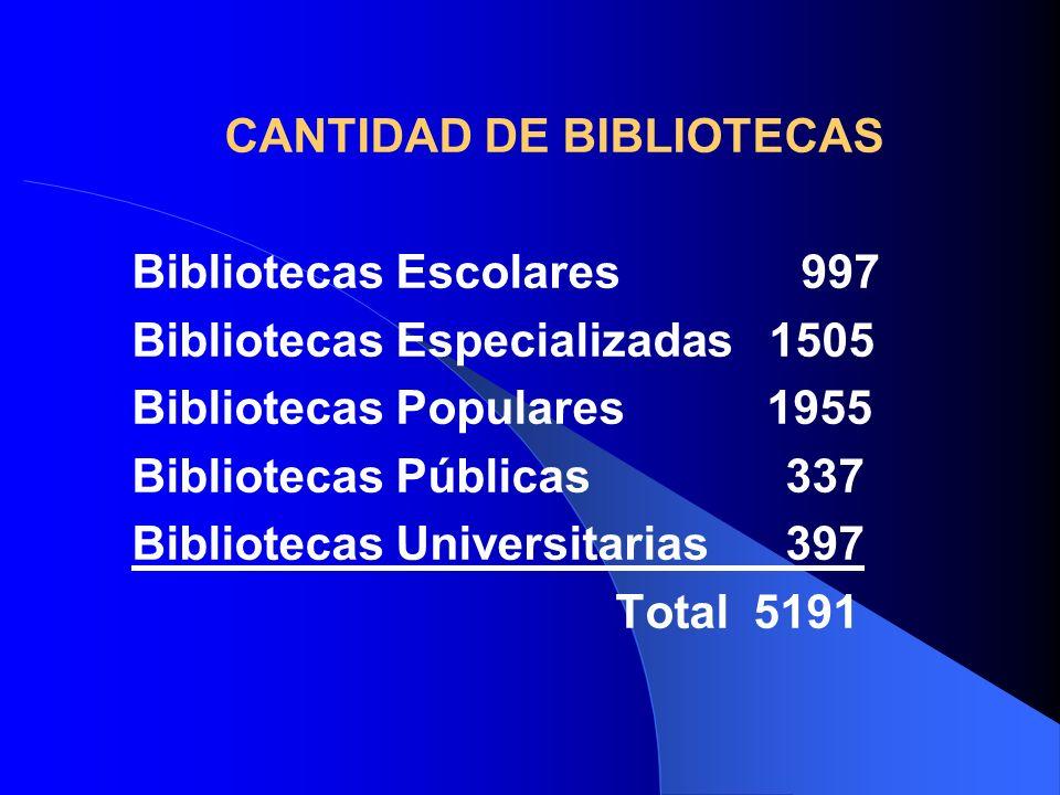 CANTIDAD DE BIBLIOTECAS Bibliotecas Escolares 997 Bibliotecas Especializadas 1505 Bibliotecas Populares 1955 Bibliotecas Públicas 337 Bibliotecas Universitarias 397 Total 5191