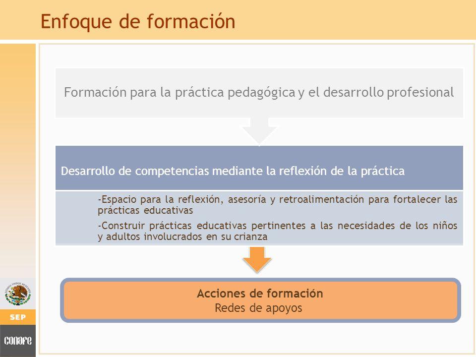 Enfoque de formación Desarrollo de competencias mediante la reflexión de la práctica -Espacio para la reflexión, asesoría y retroalimentación para for