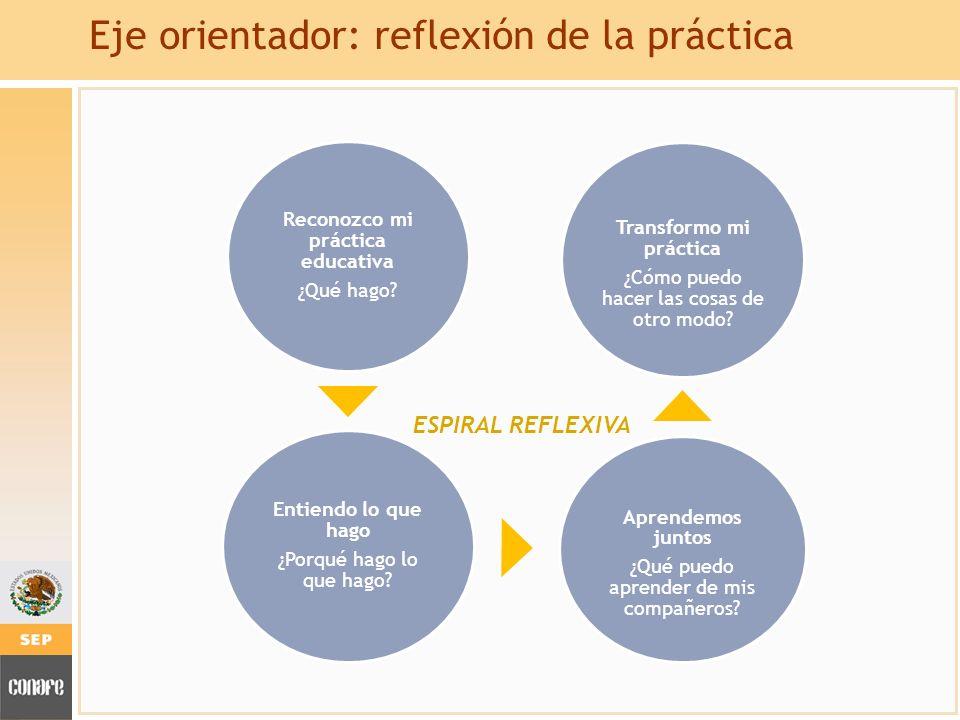 Eje orientador: reflexión de la práctica Reconozco mi práctica educativa ¿Qué hago? Entiendo lo que hago ¿Porqué hago lo que hago? Aprendemos juntos ¿