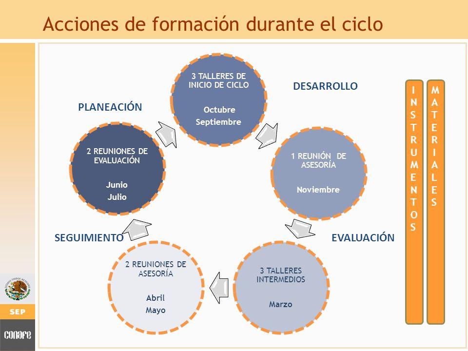 Acciones de formación durante el ciclo MATERIALESMATERIALES INSTRUMENTOSINSTRUMENTOS PLANEACIÓN DESARROLLO EVALUACIÓNSEGUIMIENTO