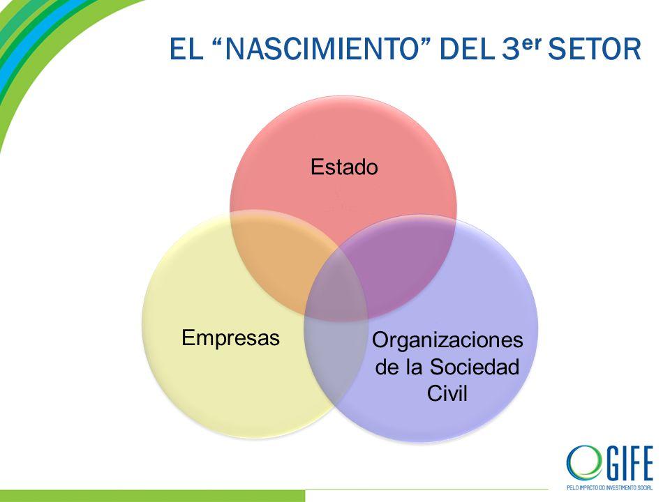 EL NASCIMIENTO DEL 3 er SETOR Estado Empresas Organizaciones de la Sociedad Civil