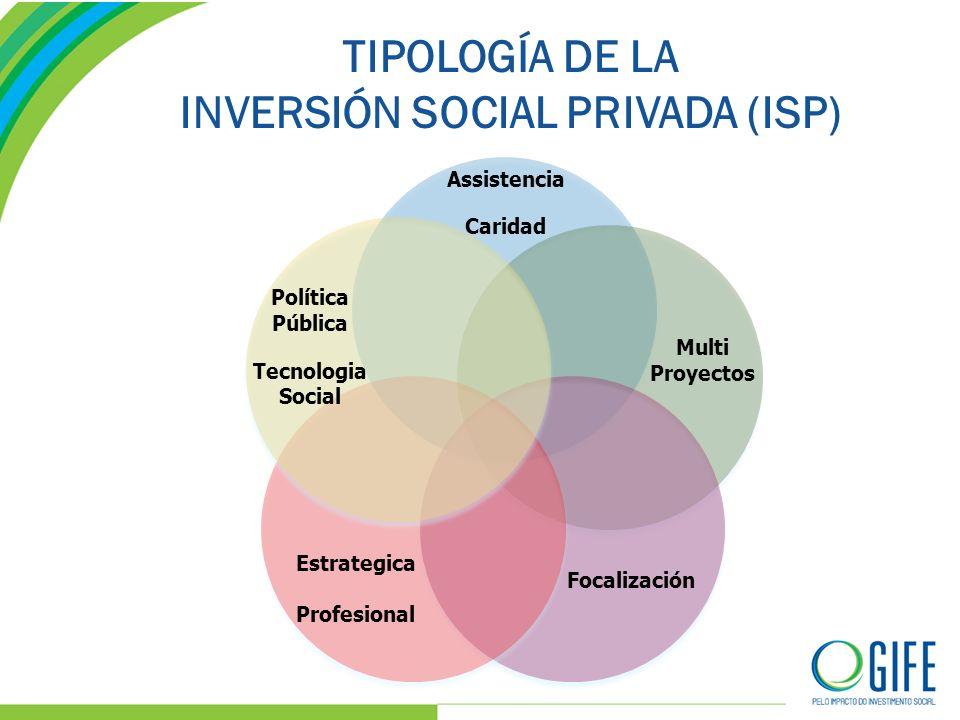 TIPOLOGÍA DE LA INVERSIÓN SOCIAL PRIVADA (ISP) Assistencia Caridad Multi Proyectos Focalización Estrategica Profesional Política Pública Tecnologia Social