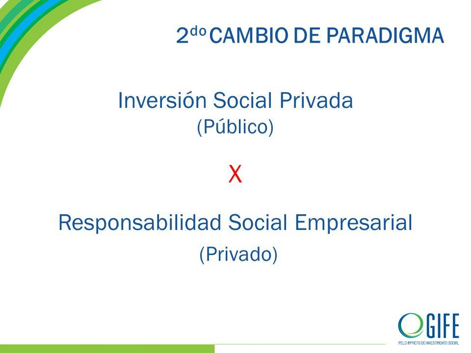 2 do CAMBIO DE PARADIGMA Inversión Social Privada (Público) X Responsabilidad Social Empresarial (Privado)