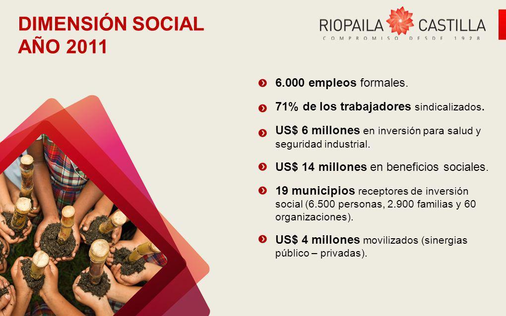 DIMENSIÓN SOCIAL AÑO 2011 6.000 empleos formales. 71% de los trabajadores sindicalizados. US$ 6 millones en inversión para salud y seguridad industria