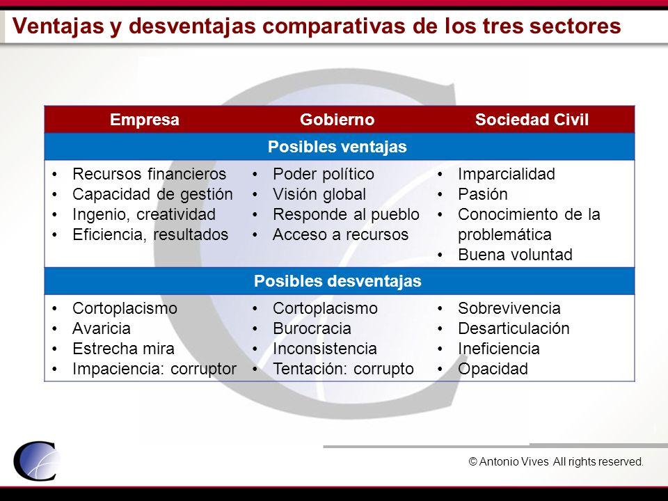 © Antonio Vives All rights reserved. Ventajas y desventajas comparativas de los tres sectores EmpresaGobiernoSociedad Civil Posibles ventajas Recursos