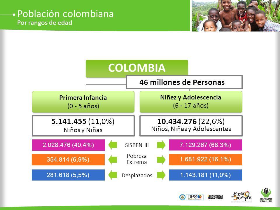 Primera Infancia (0 - 5 años) Niñez y Adolescencia (6 - 17 años) COLOMBIA 46 millones de Personas 5.141.455 (11,0%) Niños y Niñas 10.434.276 (22,6%) N