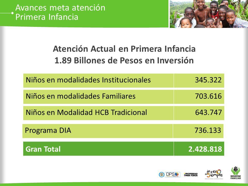 Avances meta atención Primera Infancia Niños en modalidades Familiares703.616 Niños en Modalidad HCB Tradicional643.747 Niños en modalidades Instituci