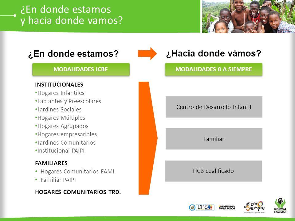 MODALIDADES 0 A SIEMPRE INSTITUCIONALES Hogares Infantiles Lactantes y Preescolares Jardines Sociales Hogares Múltiples Hogares Agrupados Hogares empr