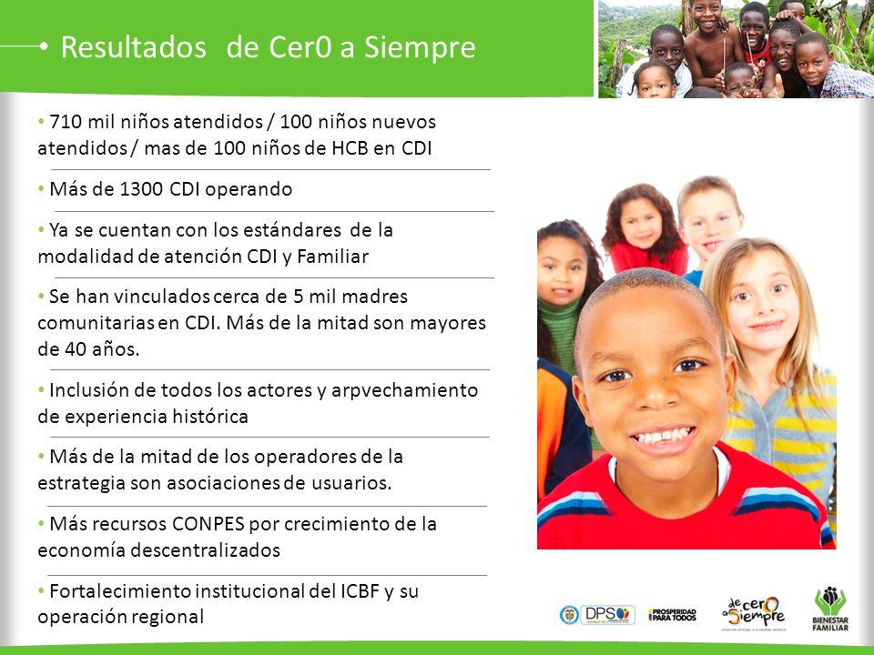 Resultados de Cer0 a Siempre 710 mil niños atendidos / 100 niños nuevos atendidos / mas de 100 niños de HCB en CDI Más de 1300 CDI operando Ya se cuen