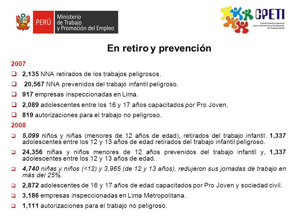 En retiro y prevención 2007 2,135 NNA retirados de los trabajos peligrosos. 20,567 NNA prevenidos del trabajo infantil peligroso. 917 empresas inspecc