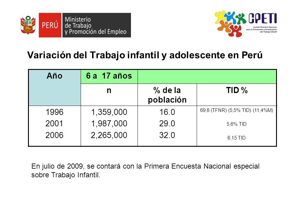 Variación del Trabajo infantil y adolescente en Perú Año6 a 17 años n% de la población TID % 1996 2001 2006 1,359,000 1,987,000 2,265,000 16.0 29.0 32