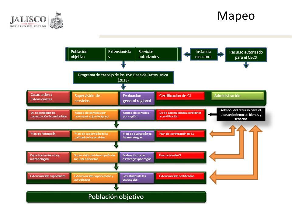 Población objetivo Extensionista s Servicios autorizados Instancia ejecutora Recurso autorizado para el CECS Programa de trabajo de los PSP Base de Da