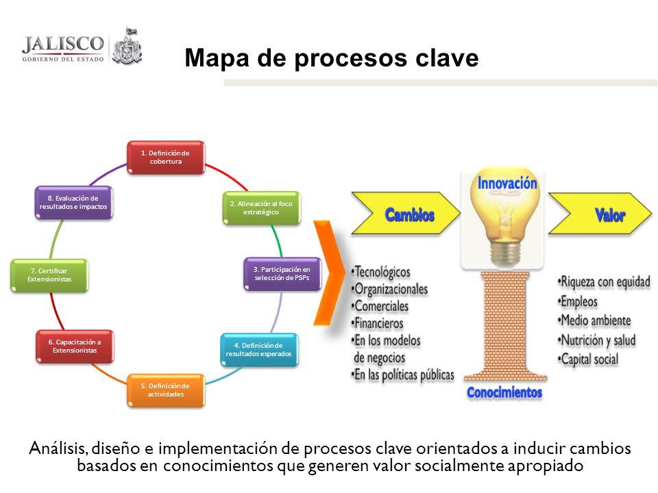 Mapa de procesos clave Análisis, diseño e implementación de procesos clave orientados a inducir cambios basados en conocimientos que generen valor soc