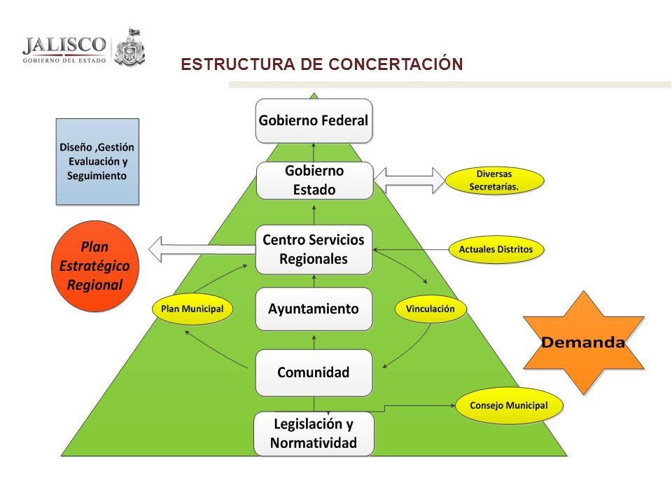 ESTRUCTURA DE CONCERTACIÓN