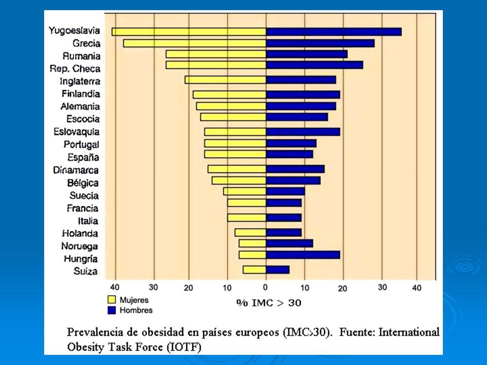 Relación entre nivel de obesidad en adultos Europeos y grupos socioeconómicos Fuente: Martínez et al, 1999