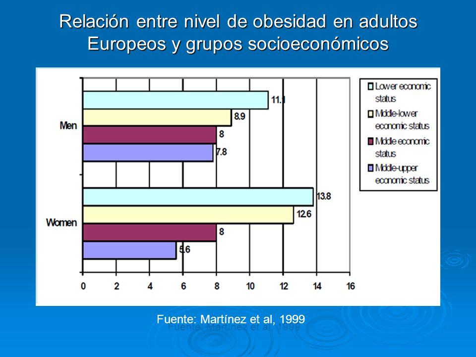 Aumento de la obesidad infantil a nivel mundial Fuente: Ebbeling CB, Pawlak DB, Ludwig DS.