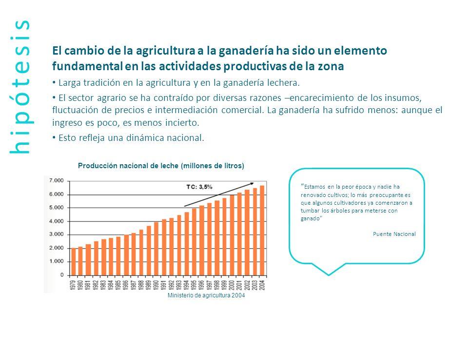 hipótesis El cambio de la agricultura a la ganadería ha sido un elemento fundamental en las actividades productivas de la zona Larga tradición en la a