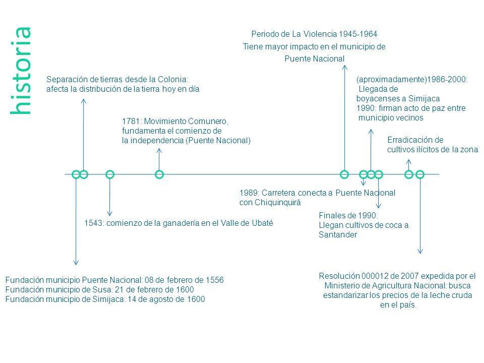 historia Separación de tierras desde la Colonia: afecta la distribución de la tierra hoy en día 1543: comienzo de la ganadería en el Valle de Ubaté Fu