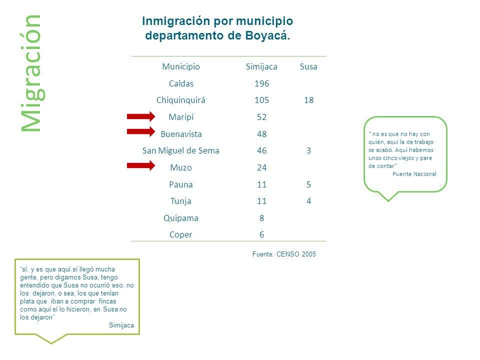 Migración MunicipioSimijacaSusa Caldas196 Chiquinquirá10518 Maripí52 Buenavista48 San Miguel de Sema463 Muzo24 Pauna115 Tunja114 Quipama8 Coper6 sí, y