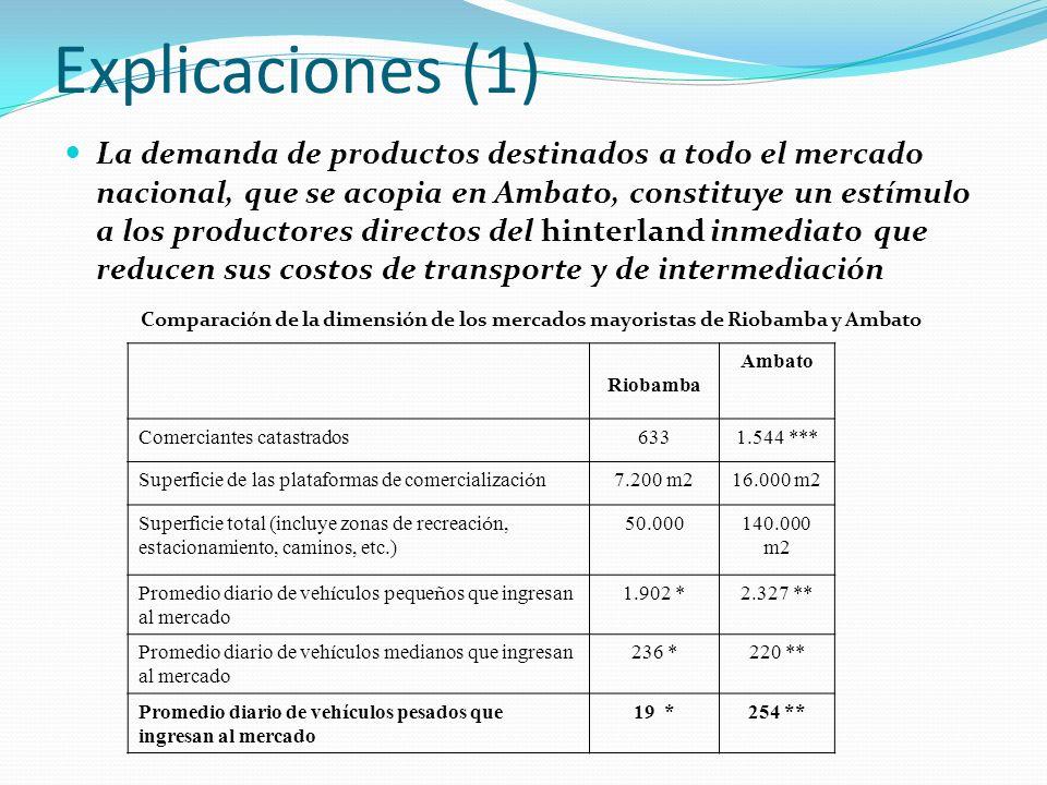Explicaciones (1) La demanda de productos destinados a todo el mercado nacional, que se acopia en Ambato, constituye un estímulo a los productores directos del hinterland inmediato que reducen sus costos de transporte y de intermediación Comparación de la dimensión de los mercados mayoristas de Riobamba y Ambato Riobamba Ambato Comerciantes catastrados6331.544 *** Superficie de las plataformas de comercializaci ó n 7.200 m216.000 m2 Superficie total (incluye zonas de recreaci ó n, estacionamiento, caminos, etc.) 50.000140.000 m2 Promedio diario de veh í culos peque ñ os que ingresan al mercado 1.902 *2.327 ** Promedio diario de veh í culos medianos que ingresan al mercado 236 *220 ** Promedio diario de veh í culos pesados que ingresan al mercado 19 *254 **