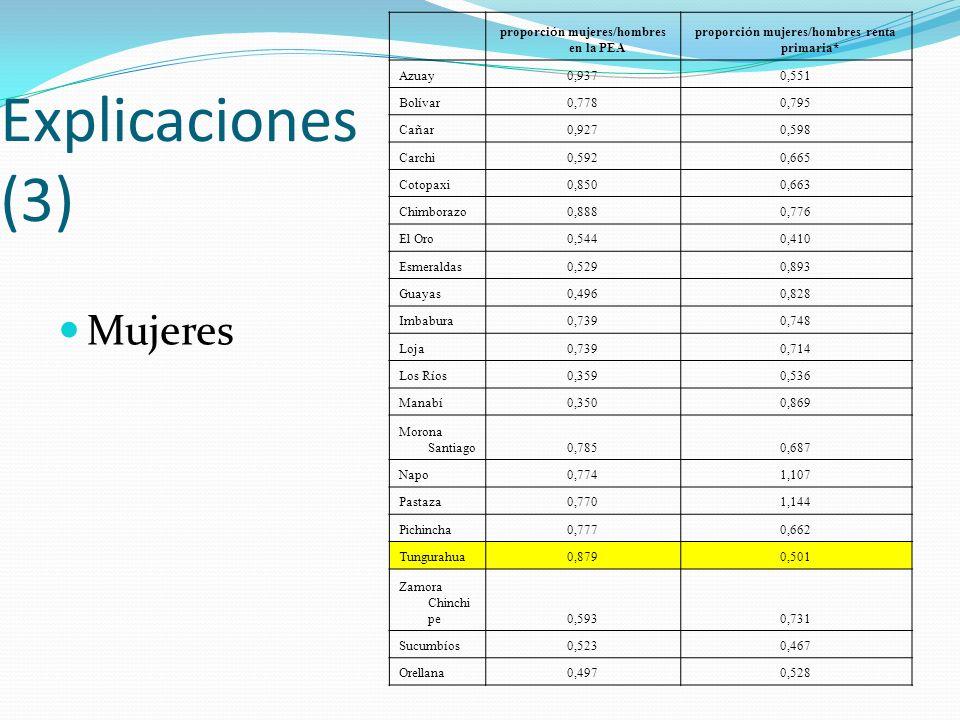 Explicaciones (3) Mujeres proporci ó n mujeres/hombres en la PEA proporci ó n mujeres/hombres renta primaria* Azuay0,9370,551 Bol í var 0,7780,795 Ca ñ ar 0,9270,598 Carchi0,5920,665 Cotopaxi0,8500,663 Chimborazo0,8880,776 El Oro0,5440,410 Esmeraldas0,5290,893 Guayas0,4960,828 Imbabura0,7390,748 Loja0,7390,714 Los R í os 0,3590,536 Manab í 0,3500,869 Morona Santiago0,7850,687 Napo0,7741,107 Pastaza0,7701,144 Pichincha0,7770,662 Tungurahua0,8790,501 Zamora Chinchi pe0,5930,731 Sucumb í os 0,5230,467 Orellana0,4970,528