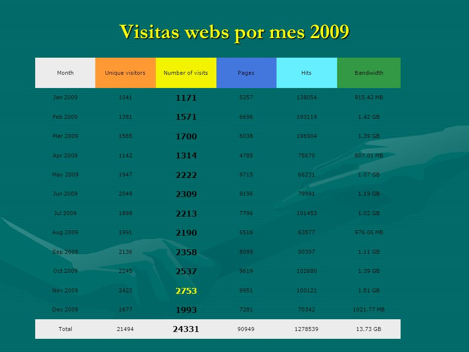 Visitas webs por mes 2009 MonthUnique visitorsNumber of visitsPagesHitsBandwidth Jan 20091041 1171 5257138054915.42 MB Feb 20091381 1571 66961931191.42 GB Mar 20091565 1700 60381969041.39 GB Apr 20091142 1314 478575670807.01 MB May 20091947 2222 9715662311.07 GB Jun 20092048 2309 9196799911.19 GB Jul 20091898 2213 77961014531.02 GB Aug 20091991 2190 651663577976.06 MB Sep 20092136 2358 8099903971.11 GB Oct 20092245 2537 96191026801.39 GB Nov 20092423 2753 99511001211.51 GB Dec 20091677 1993 7281703421021.77 MB Total21494 24331 90949127853913.73 GB