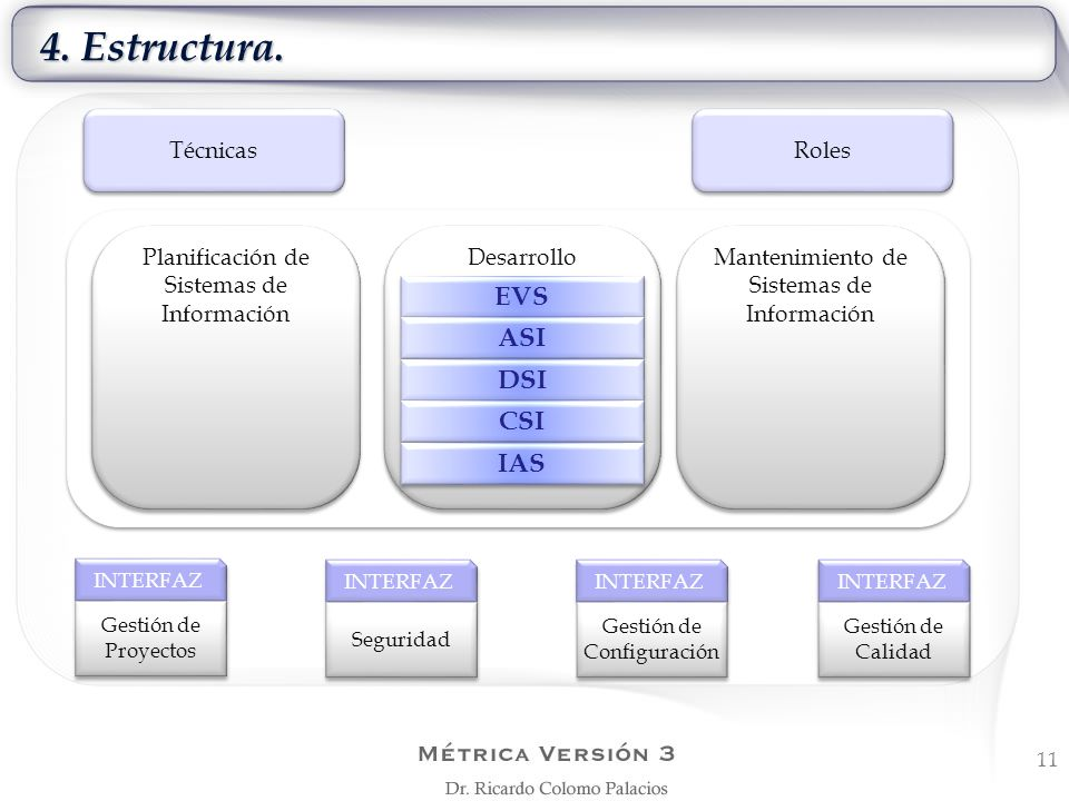 4. Estructura. 11 Técnicas Roles INTERFAZ Gestión de Proyectos INTERFAZ Seguridad INTERFAZ Gestión de Configuración INTERFAZ Gestión de Calidad Planif