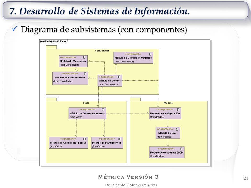 7. Desarrollo de Sistemas de Información. 21 Diagrama de subsistemas (con componentes) Diagrama de subsistemas (con componentes)