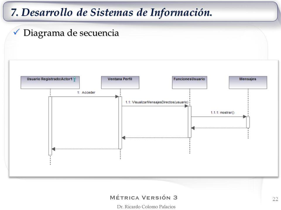 7. Desarrollo de Sistemas de Información. 22 Diagrama de secuencia Diagrama de secuencia