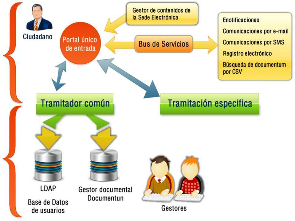 febrero de 2014Subdirección General de Tecnologías de la Información y Comunicaciones El paraguas