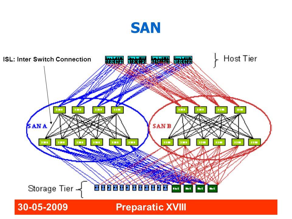 30-05-2009 Preparatic XVIII SAN ISL: Inter Switch Connection