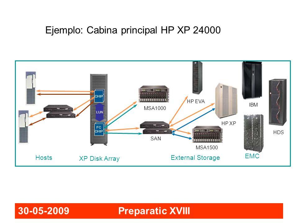 30-05-2009 Preparatic XVIII FC CHIP External Storage Hosts FC CHIP LUN MSA1500 MSA1000 HP XP SAN IBM EMC HDS HP EVA XP Disk Array Ejemplo: Cabina prin