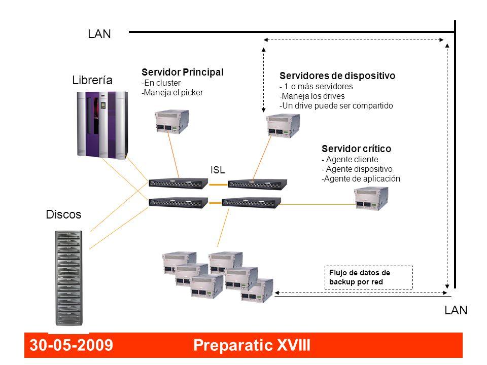 30-05-2009 Preparatic XVIII LAN Servidor Principal -En cluster -Maneja el picker Flujo de datos de backup por red Librería Discos ISL Servidores de di